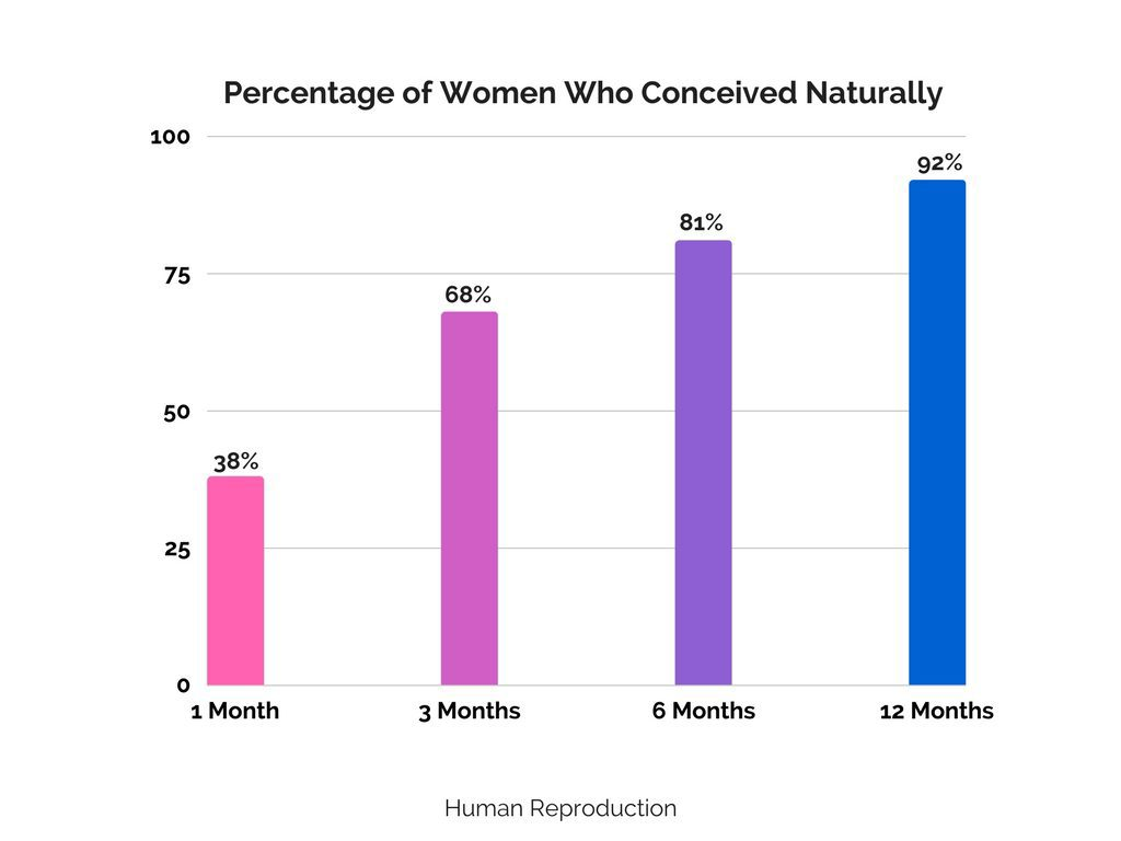 Dr. Cleopatra In Bloom Percentage of Women Who Conceived Graph